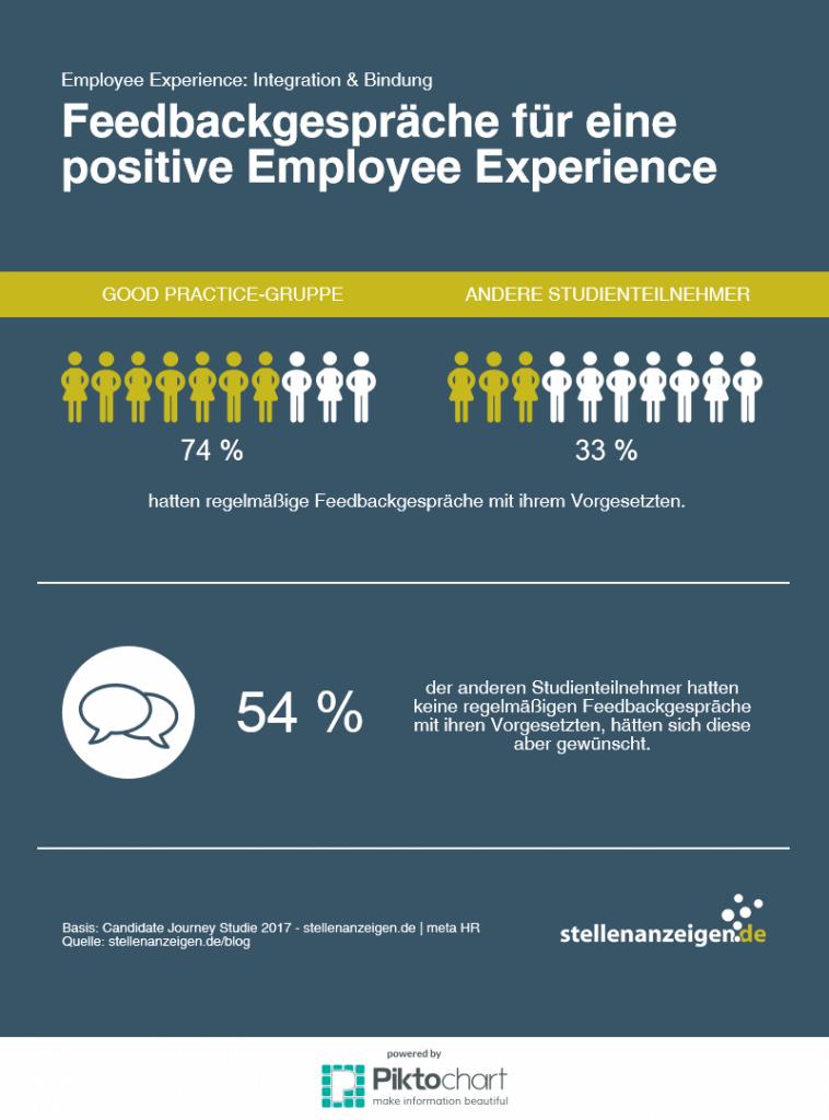 Employee Experience Feedbackgespräch