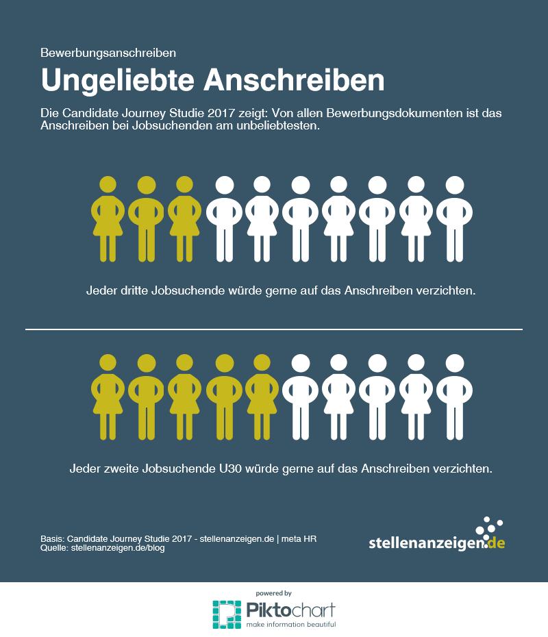 Studienergebnis: Bewerbungsanschreiben (Candidate Journey Studie 2017)