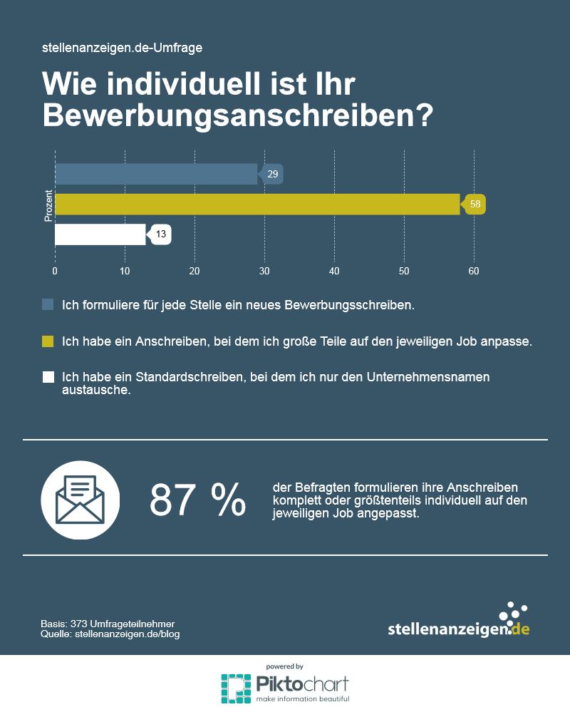 Bewerbungsschreiben Deutsche Formulieren Individuell
