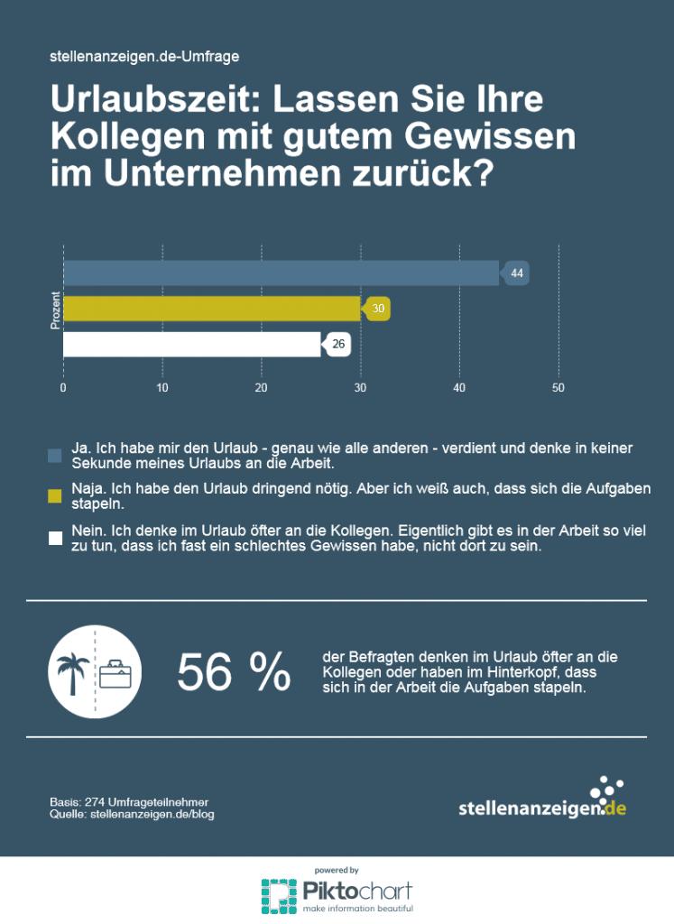Urlaub: Umfrage von stellenanzeigen.de