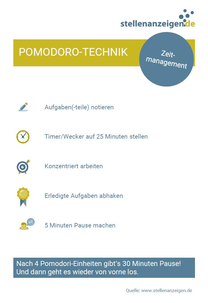 Zeitmanagement: die Pomodoro-Technik