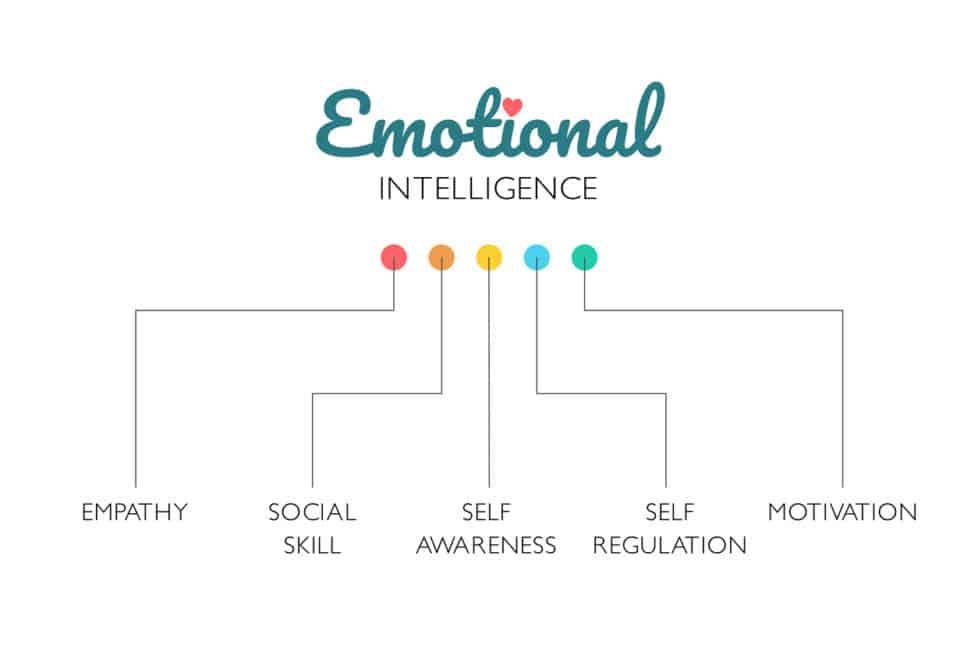 Emotionale Intelligenz im Job - stellenanzeigen.de - careeasy Karriemagazin